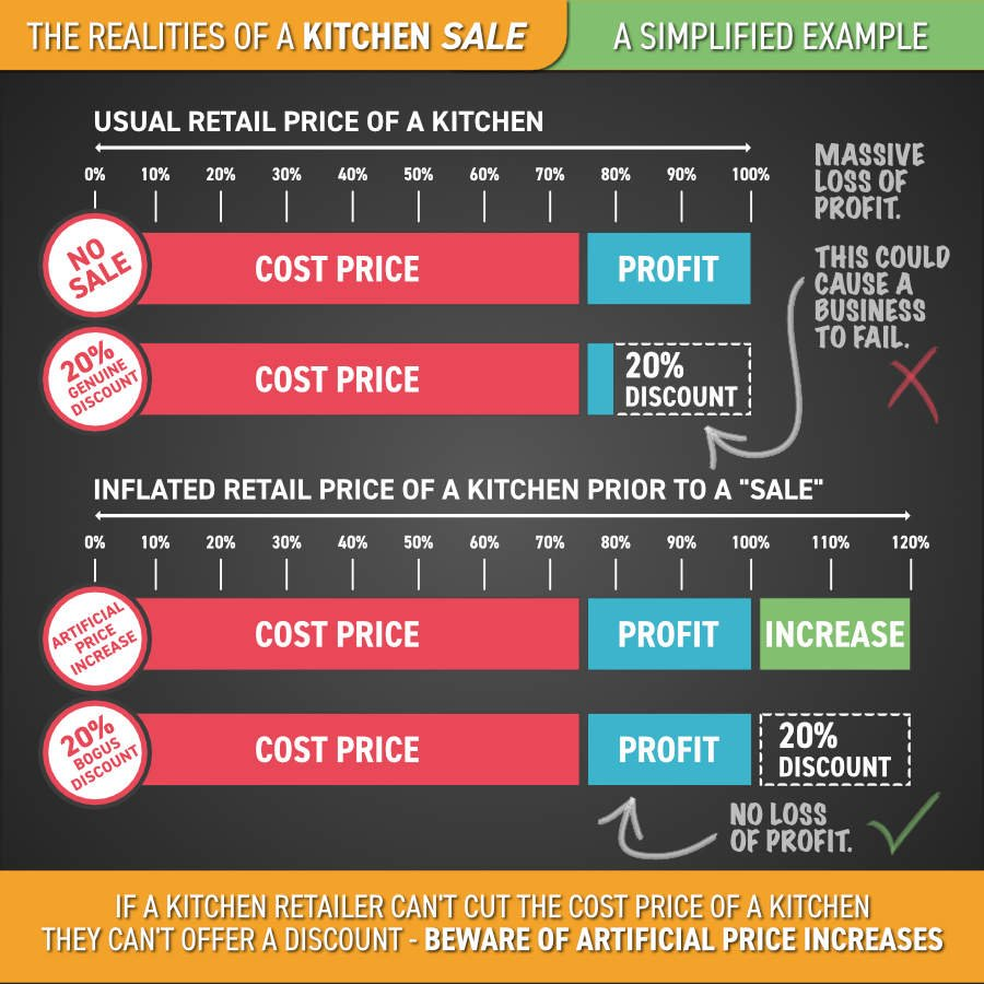 kitchen sales info graphic
